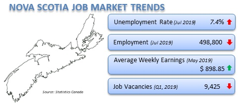 Nova Scotia job market trends