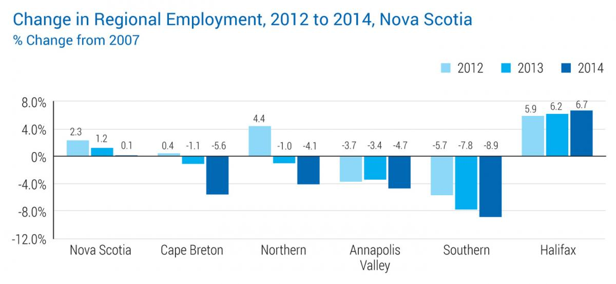 Change in Regional Employment