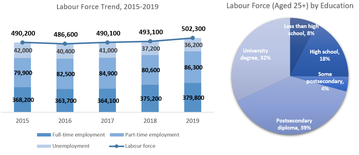 Labour Force Trend and Labour Force by Education