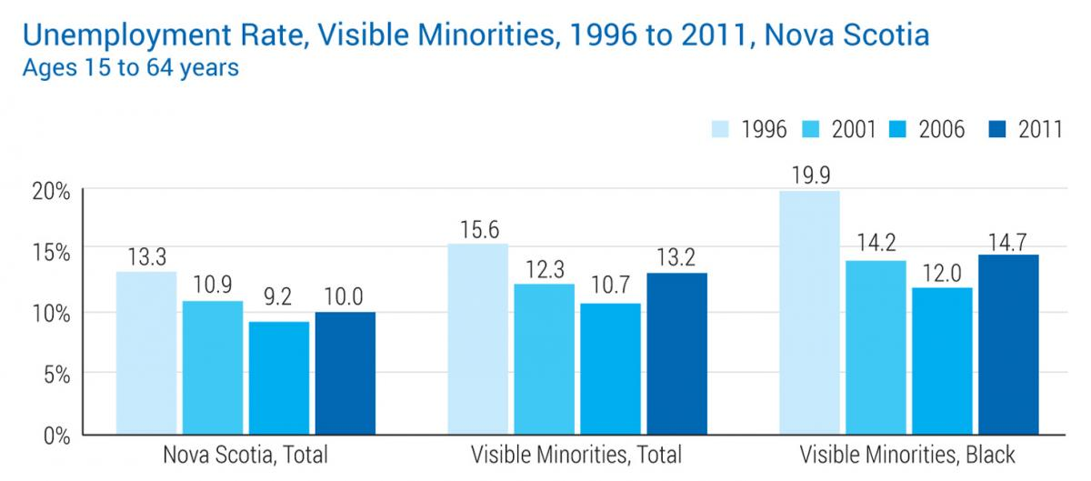 Unemployment Rate Visible Minorities