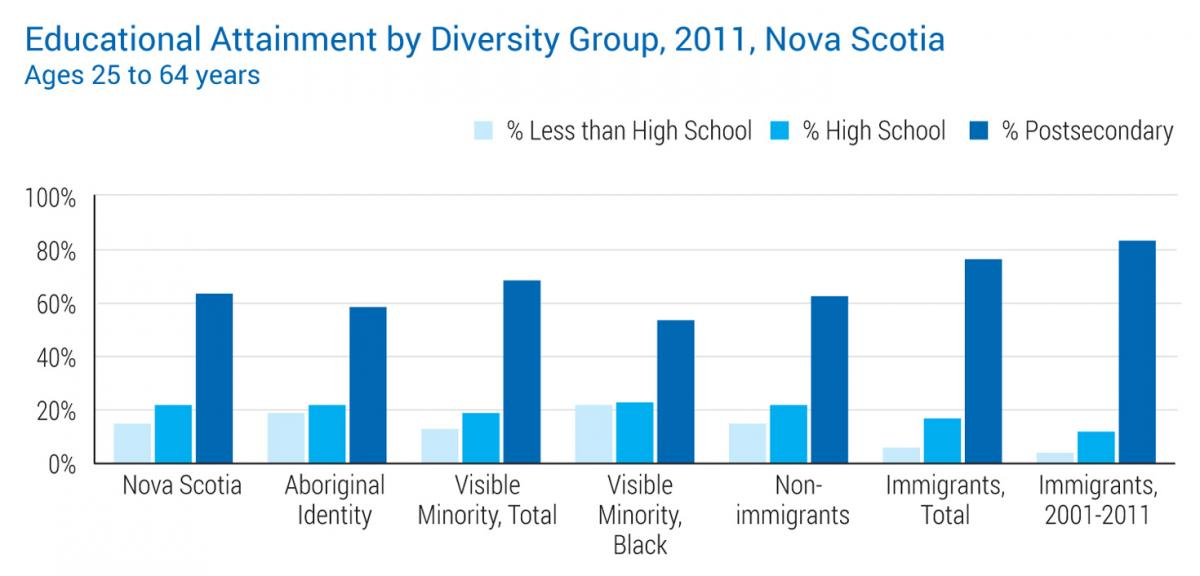 Education Attainment by Diversity Groups