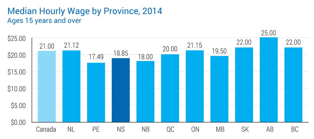 Median Hourly Wage by Province