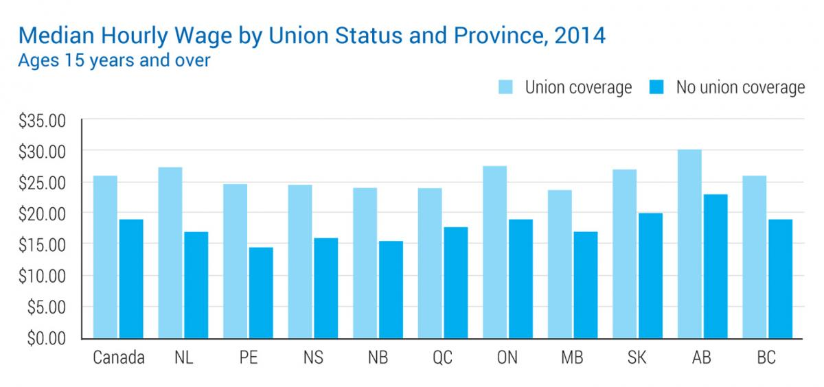 Median Hourly Wage by Union Status & Province