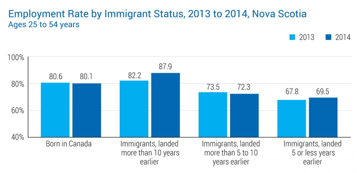 Employment Rate by Immigrant Status