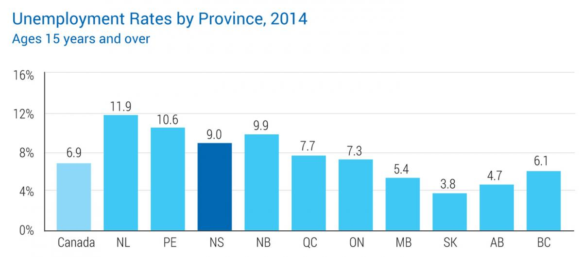 Unemployment Rates by Province