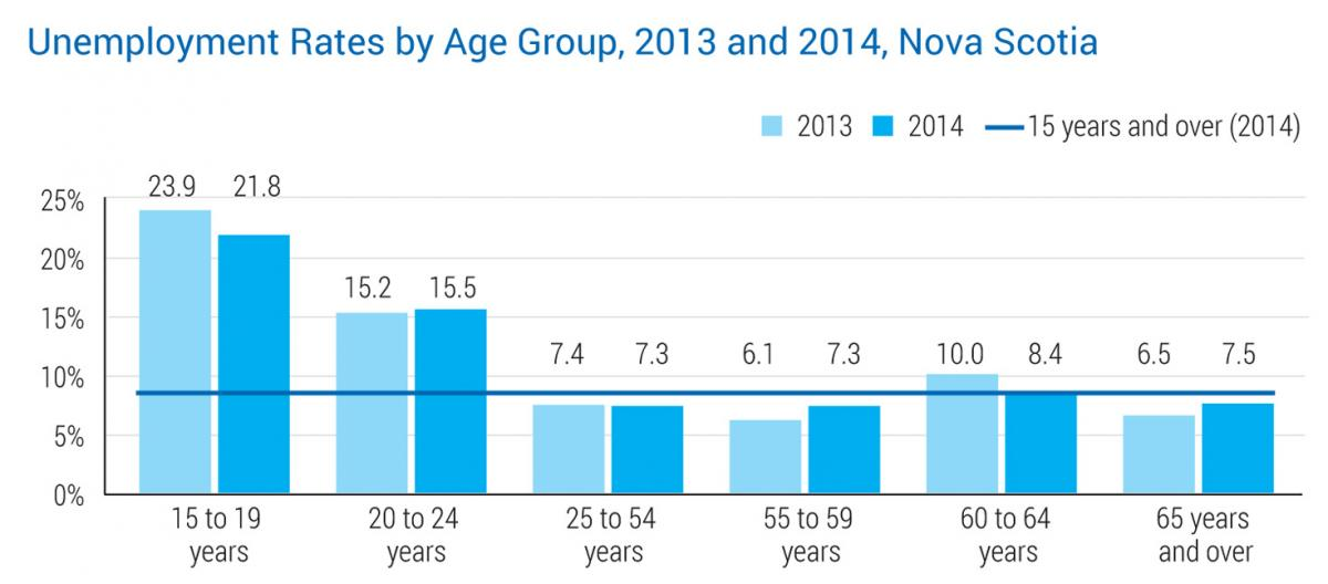 Unemployment Rates by Age Group