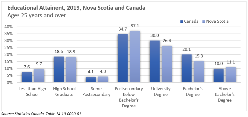 Educational Attainent, 2019, Nova Scotia and Canada Ages 25 years and over