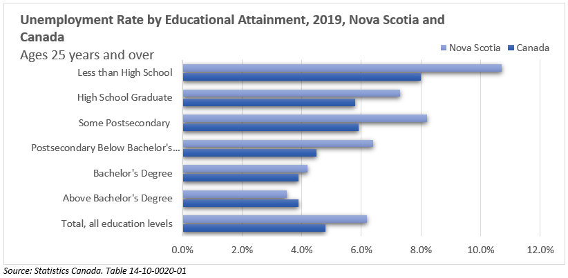 Unemployment Rate by Educational Attainment, 2019, Nova Scotia and Canada Ages 25 years and over