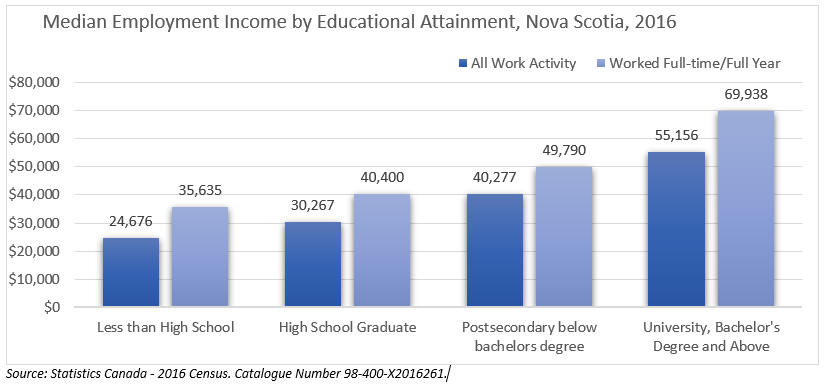 Median Employment Income by Educational Attainment, Nova Scotia, 2016