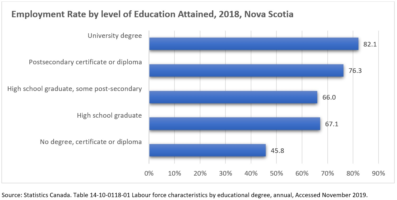 Employment Rate by level of Education Attained, 2018, Nova Scotia