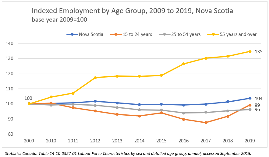 Indexed Employment by Age Group, 2009 to 2019, Nova Scotia base year 2009=100