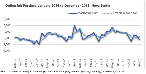 Online Job Postings, January 2016 to December 2019, Nova Scotia