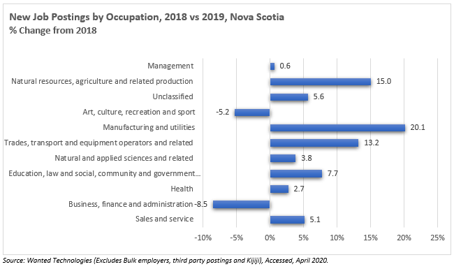 New Job Postings by Occupation, 2018 vs 2019, Nova Scotia  % Change from 2018