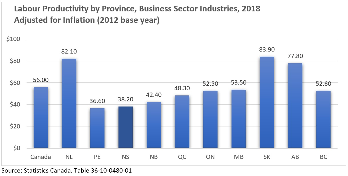 Labour Productivity by Province, Business Sector Industries, 2018 Adjusted for Inflation (2012 base year)