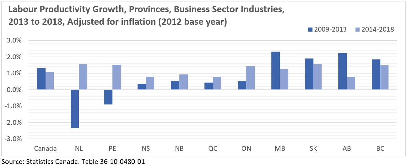 Labour Productivity Growth, Provinces, Business Sector Industries,  2013 to 2018, Adjusted for inflation (2012 base year)