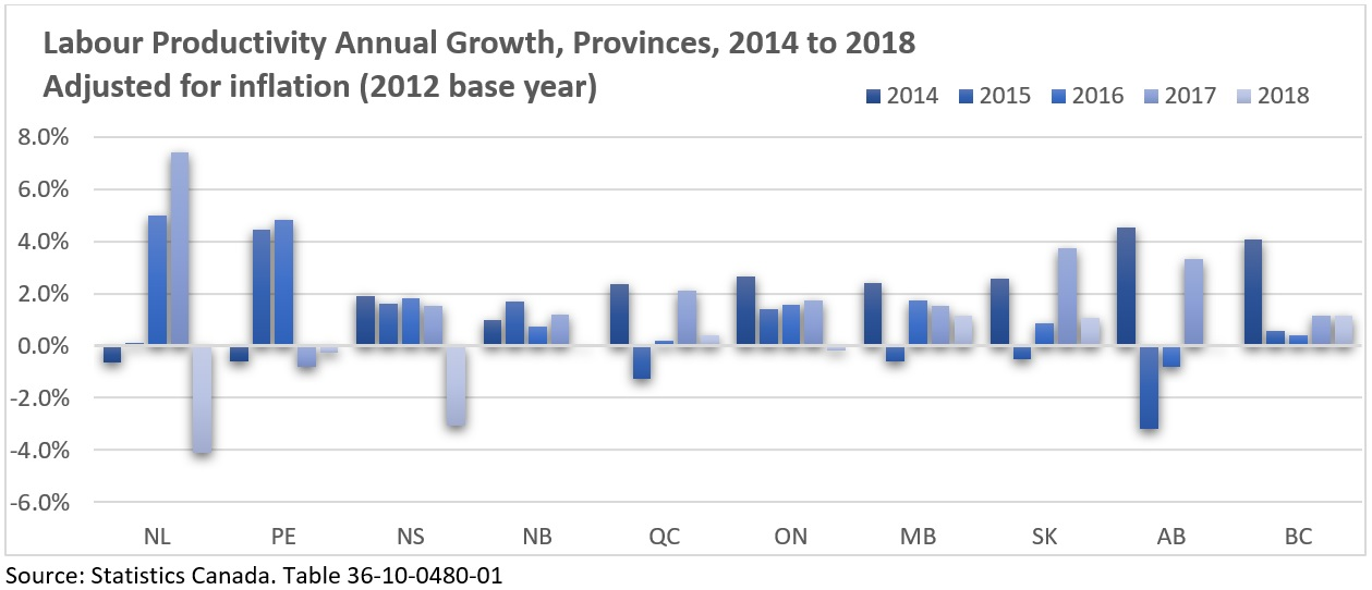 Labour Productivity Annual Growth, Provinces, 2014 to 2018 Adjusted for inflation (2012 base year)