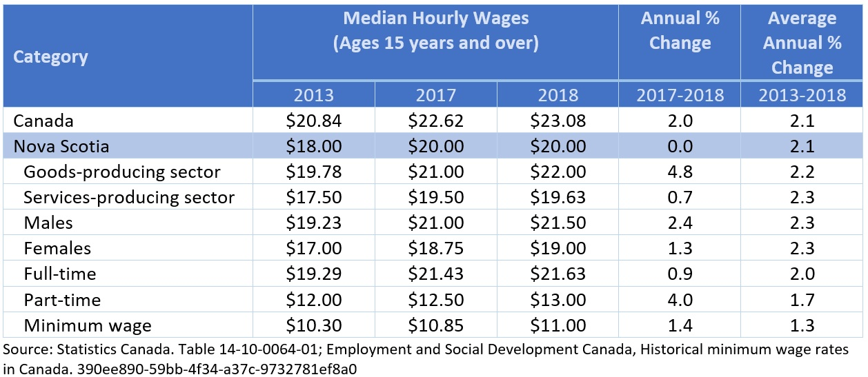 Median Hourly Wages
