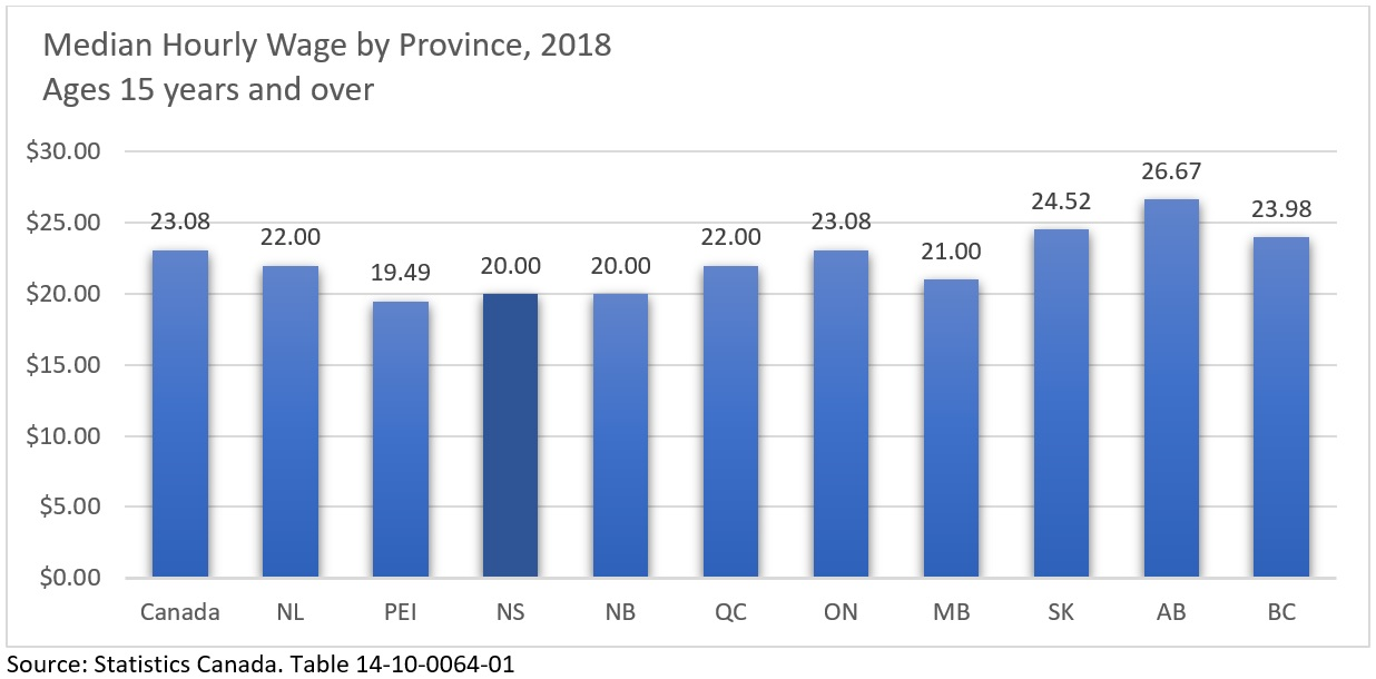 Median Hourly Wage by Province, 2018
